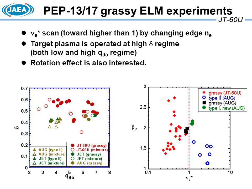 PEP-13/17 grassy ELM experiments e * scan (toward higher than 1) by changing edge n e Target plasma is operated at high  regime (both low and high q