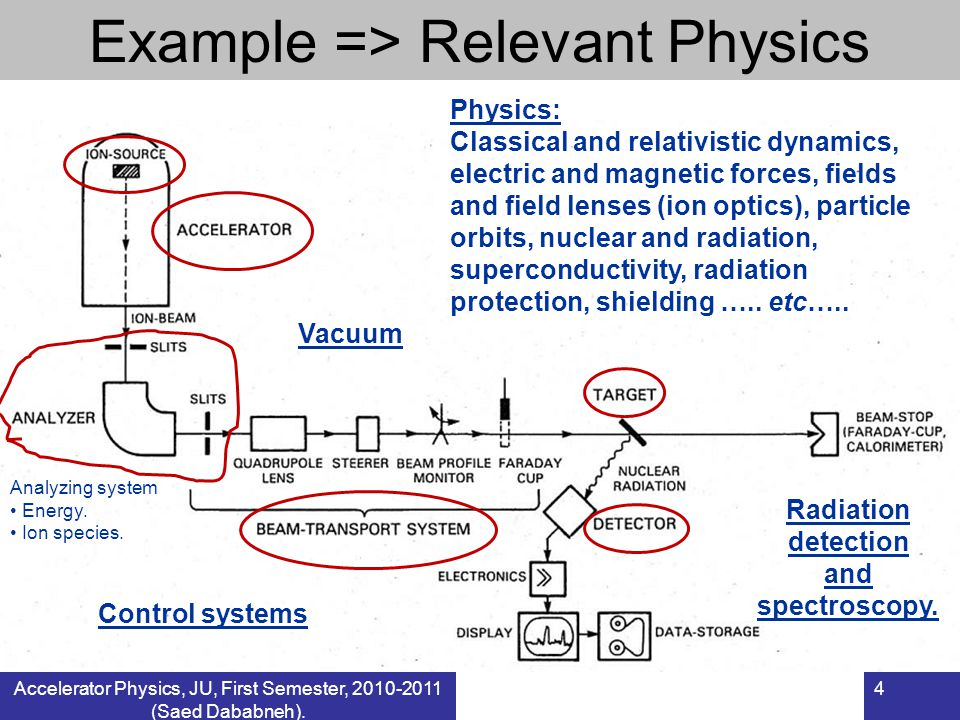 Accelerator Physics, JU, First Semester, 2010-2011 (Saed Dababneh). 4 Example => Relevant Physics Analyzing system Energy. Ion species. Physics: Class
