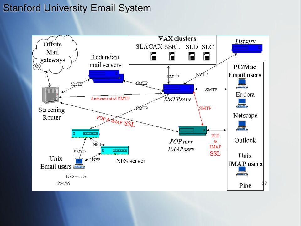 Stanford University Email System