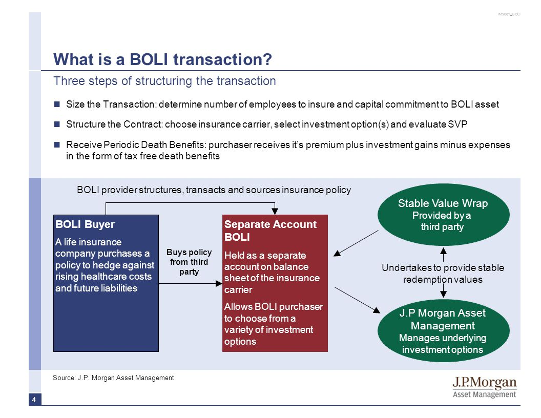 IM9081_BOLI 4 What is a BOLI transaction? Three steps of structuring the transaction Source:J.P. Morgan Asset Management BOLI provider structures, tra