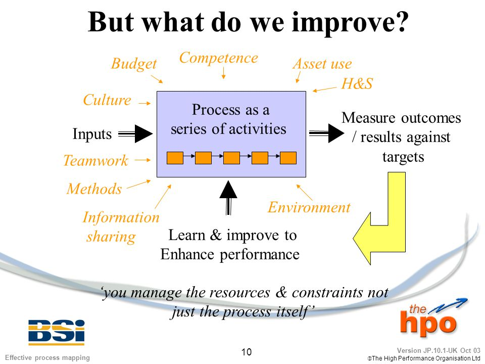 Version JP.10.1-UK Oct 03  The High Performance Organisation Ltd 10 Effective process mapping But what do we improve? Inputs Measure outcomes / resul
