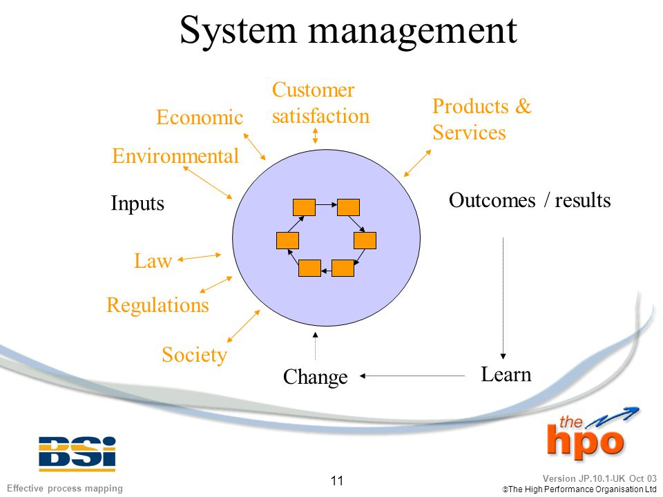 Version JP.10.1-UK Oct 03  The High Performance Organisation Ltd 11 Effective process mapping System management Inputs Outcomes / results Learn Change Law Society Economic Products & Services Customer satisfaction Environmental Regulations