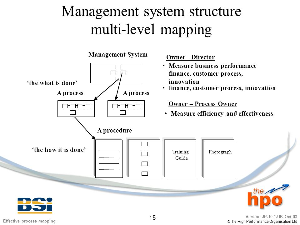 Version JP.10.1-UK Oct 03  The High Performance Organisation Ltd 15 Effective process mapping Management system structure multi-level mapping Managem