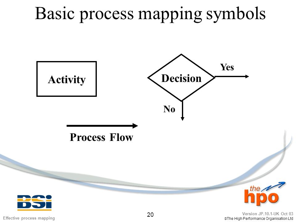 Version JP.10.1-UK Oct 03  The High Performance Organisation Ltd 20 Effective process mapping Basic process mapping symbols Activity Decision Yes No