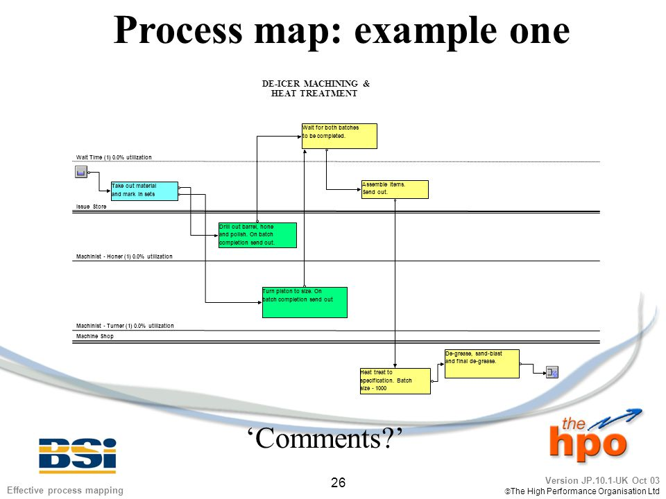 Version JP.10.1-UK Oct 03  The High Performance Organisation Ltd 26 Effective process mapping Process map: example one Issue Store Machine Shop Machinist - Honer (1) 0.0% utilization Machinist - Turner (1) 0.0% utilization Wait Time (1) 0.0% utilization Wait for both batches to be completed.