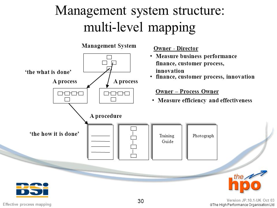 Version JP.10.1-UK Oct 03  The High Performance Organisation Ltd 30 Effective process mapping Management system structure: multi-level mapping Manage