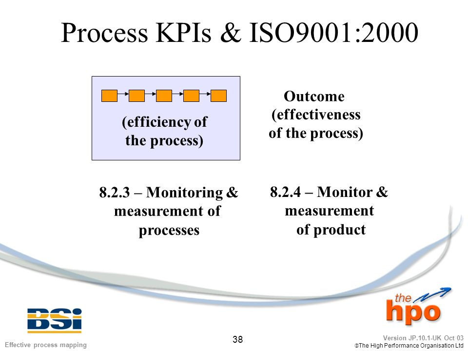 Version JP.10.1-UK Oct 03  The High Performance Organisation Ltd 38 Effective process mapping Process KPIs & ISO9001:2000 Outcome (efficiency of the