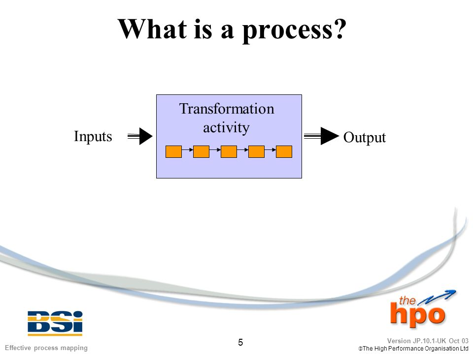 Version JP.10.1-UK Oct 03  The High Performance Organisation Ltd 5 Effective process mapping What is a process? Inputs Output Transformation activity