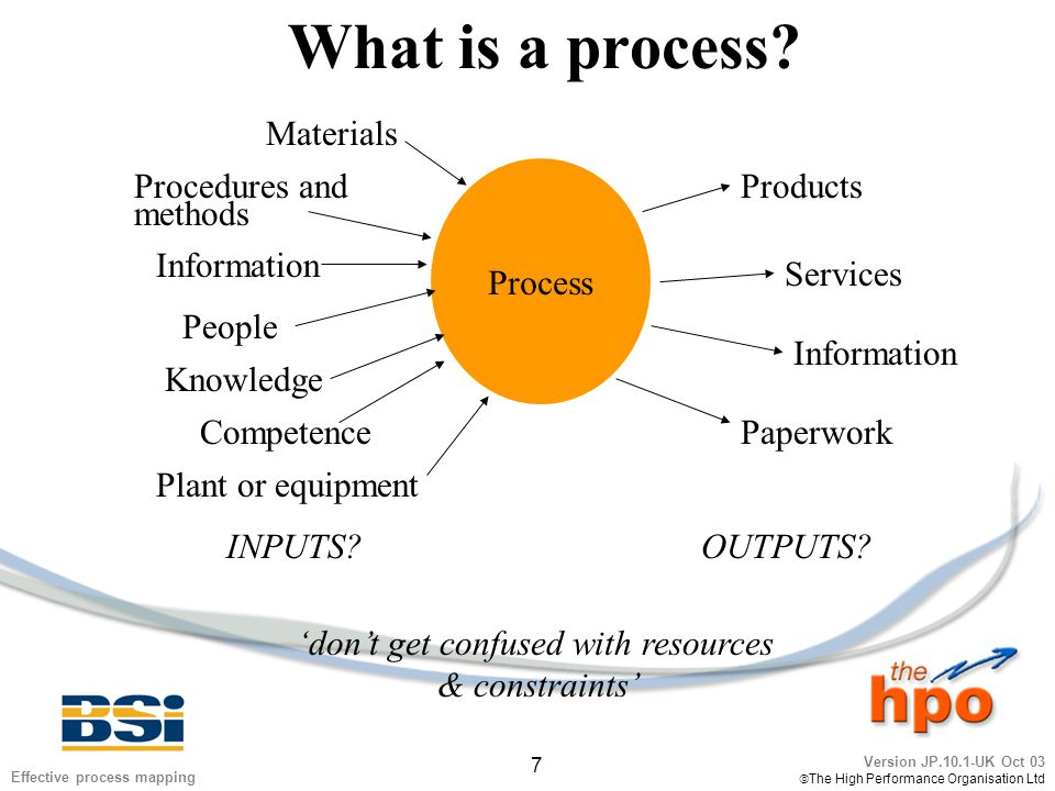 Version JP.10.1-UK Oct 03  The High Performance Organisation Ltd 8 Effective process mapping What is a process.