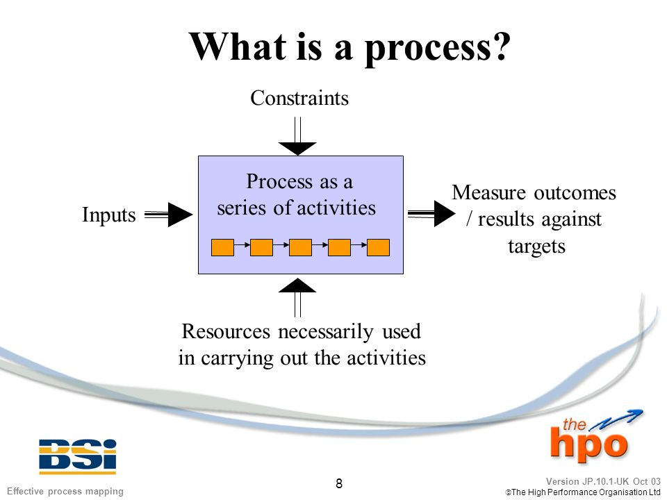 Version JP.10.1-UK Oct 03  The High Performance Organisation Ltd 39 Effective process mapping Exercise 5 1.