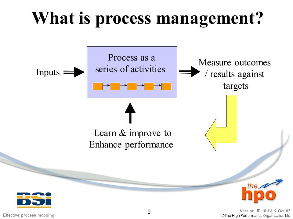 Version JP.10.1-UK Oct 03  The High Performance Organisation Ltd 30 Effective process mapping Management system structure: multi-level mapping Management System A process 'the what is done' A procedure 'the how it is done' Owner - Director Owner – Process Owner Measure business performance finance, customer process, innovation Measure efficiency and effectiveness finance, customer process, innovation Training Guide Photograph