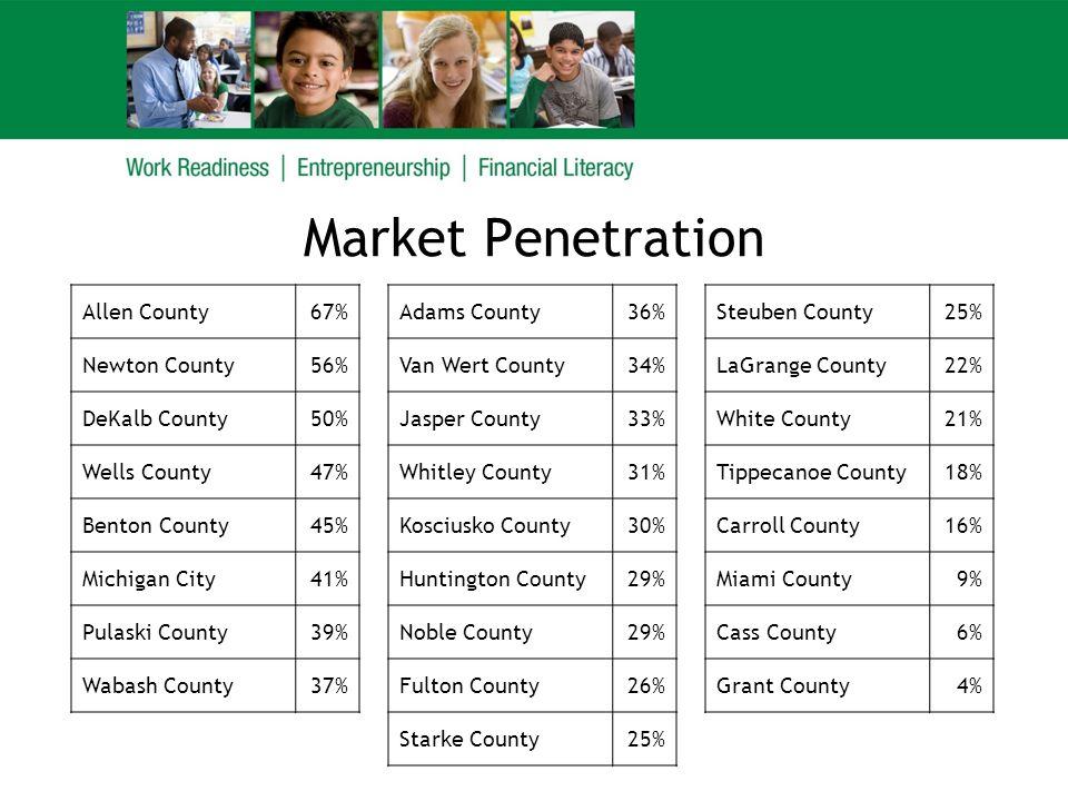Market Penetration Allen County67%Adams County36%Steuben County25% Newton County56%Van Wert County34%LaGrange County22% DeKalb County50%Jasper County33%White County21% Wells County47%Whitley County31%Tippecanoe County18% Benton County45%Kosciusko County30%Carroll County16% Michigan City41%Huntington County29%Miami County9% Pulaski County39%Noble County29%Cass County6% Wabash County37%Fulton County26%Grant County4% Starke County25%