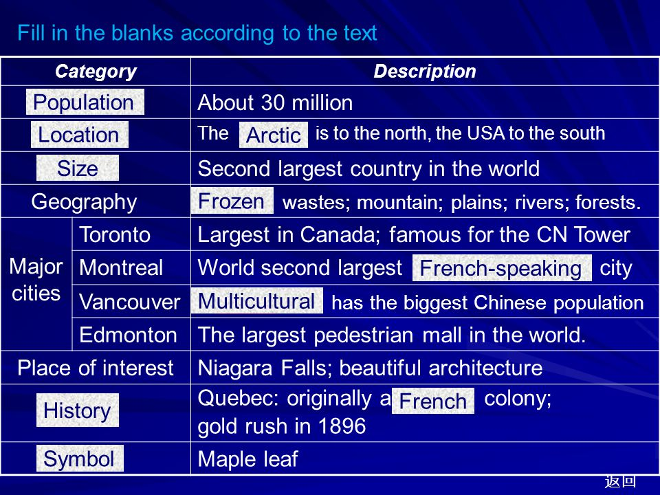 Toronto  the most multicultural in the world  the largest in Canada  CN Tower, the tallest in the world 返回