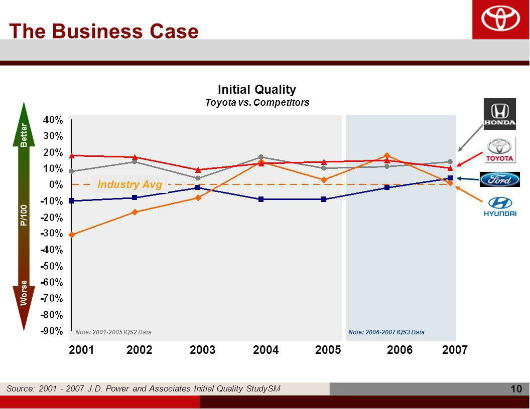 10 The Business Case Note: 2001-2005 IQS2 Data 2001200220032004200520062007 Initial Quality Toyota vs.