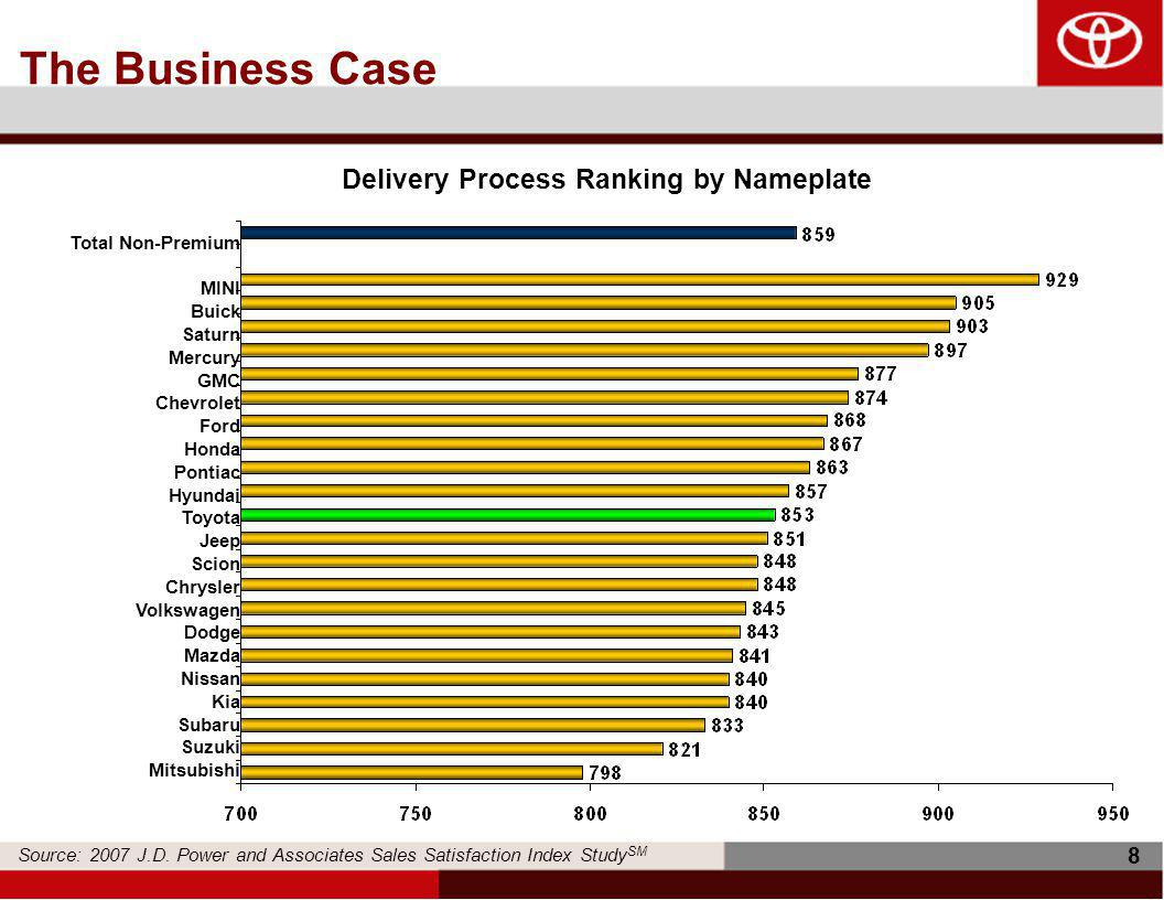 8 The Business Case Total Non-Premium MINI Buick Saturn Mercury GMC Chevrolet Ford Honda Pontiac Hyundai Toyota Jeep Scion Chrysler Volkswagen Dodge Mazda Nissan Kia Subaru Suzuki Mitsubishi Delivery Process Ranking by Nameplate Source: 2007 J.D.