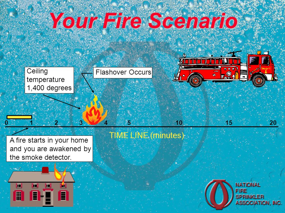 Your Fire Scenario 0 1 2 3 4 5 10 15 20 TIME LINE (minutes) A fire starts in your home and you are awakened by the smoke detector.