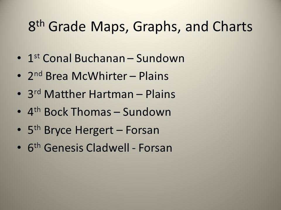 8 th Grade Maps, Graphs, and Charts 1 st Conal Buchanan – Sundown 2 nd Brea McWhirter – Plains 3 rd Matther Hartman – Plains 4 th Bock Thomas – Sundow