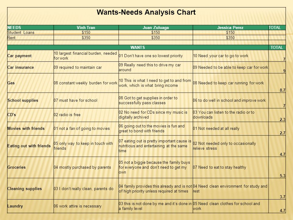 Wants-Needs Analysis Chart NEEDSVinh TranJuan ZuluagaJessica PerezTOTAL Student Loans$150 Rent$350 WANTSTOTAL Car payment 10 largest financial burden, needed for work 01 Don t have one so lowest priority10 Need your car to go to work 7 Car insurance09 required to maintain car 09 Really need this to drive my car around 09 Needed to be able to keep car for work 9 Gas08 constant weekly burden for work 10 This is what I need to get to and from work, which is what bring income 08 Needed to keep car running for work 8.7 School supplies07 must have for school 08 Got to get supplies in order to successfully pass classes 06 to do well in school and improve work 7 CD s02 radio is free 02 No need for CDs since my music is digitally archived 03 You can listen to the radio or to downloads 2.3 Movies with friends01 not a fan of going to movies 06 going out to the movies is fun and great to bond with friends 01 Not needed at all really 2.7 Eating out with friends 05 only way to keep in touch with friends 07 eating out is pretty important cause is nutritious and entertaining at the same time 02 Not needed only to occasionally relieve stress 4.7 Groceries04 mostly purchased by parents 05 not a biggie because the family buys for everyone and don't need to get my own 07 Need to eat to stay healthy 5.3 Cleaning supplies03 I don t really clean, parents do 04 family provides this already and is not of high priority unless required at times 04 Need clean environment for study and rest 3.7 Laundry06 work attire is necessary 03 this is not done by me and it's done in a family level 05 Need clean clothes for school and work 4.7