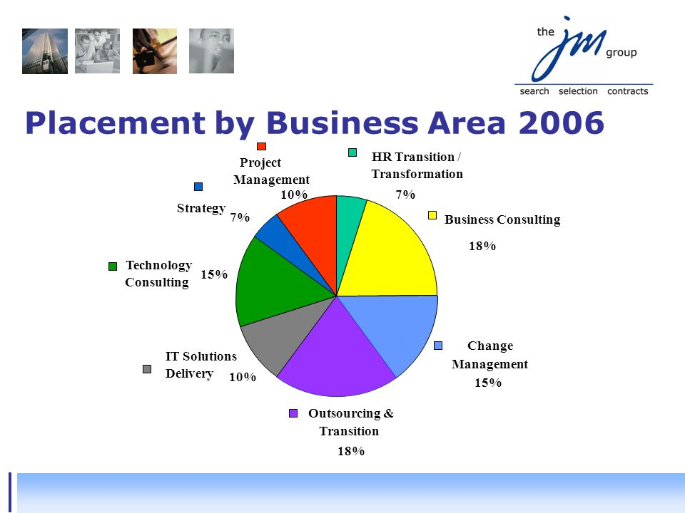 Placement by Business Area 2006 IT Solutions Delivery Strategy Technology Consulting Outsourcing & Transition Change Management Business Consulting HR Transition / Transformation Project Management 7%10% 18% 15% 18% 10% 15% 7%