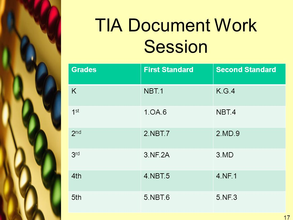 TIA Document Work Session GradesFirst StandardSecond Standard KNBT.1K.G.4 1 st 1.OA.6NBT.4 2 nd 2.NBT.72.MD.9 3 rd 3.NF.2A3.MD 4th4.NBT.54.NF.1 5th5.NBT.65.NF.3 17