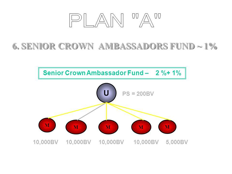 5. CROWN AMBASSADORS FUND ~ 2 % U MMM PS = 200BV 10,000BV 5,000BV U MMM PS= 200BV 10,000BV 100% OF CROWN AMBASSADOR FUND Ambassador Fund 50% of Crown