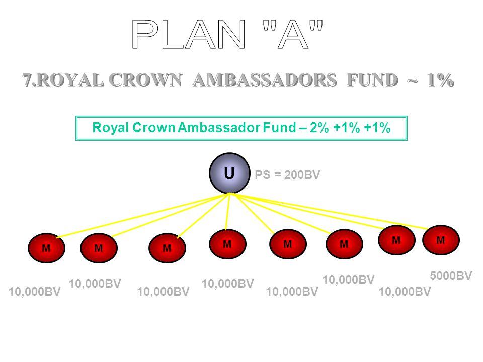 U MMM M M Senior Crown Ambassador Fund – 2 %+ 1% 10,000BV 5,000BV PS = 200BV 6. SENIOR CROWN AMBASSADORS FUND ~ 1%