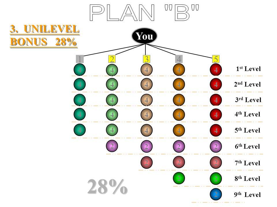 2. INFINITY BONUS 20% *Individual line every level is entitled for one (1) time bonus only.* You L 20% L L PS =400BV * L = License for bonus* 1 st Lev