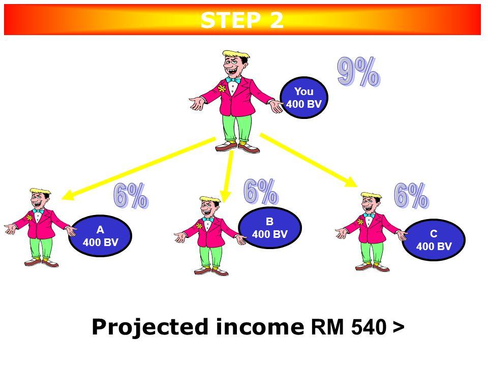 400BV 6% YOU (PGBV 400) Your Performance 1) PGBV = 400BV, APGBV = 400 2) Retail Profit : 100 x 2 = RM200.00 3) Development Bonus (Plan A): 400 x 6% =