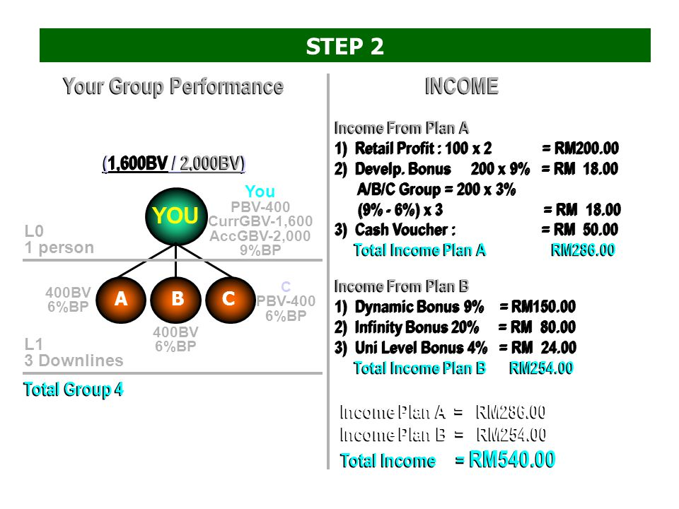 You 400 BV Projected income R M 540 > Sponsor 3 people STEP 2 A 400 BV C 400 BV B 400 BV
