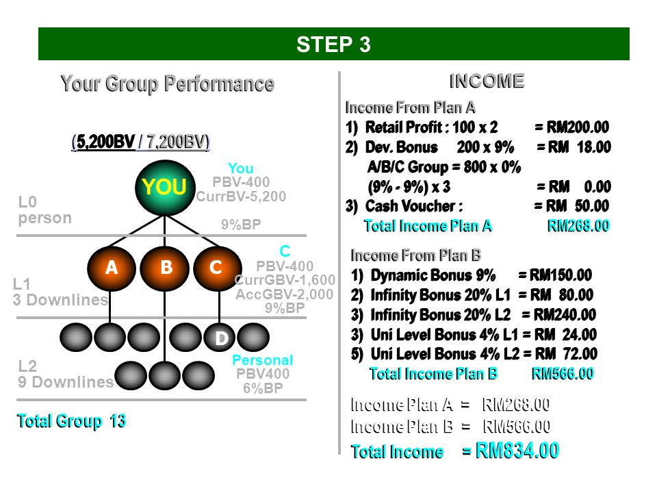 You 400 BV Projected income – RM 834 > STEP 3 A 400 BV B 400 BV C 400 BV Help Your 3 Downlines to recruit 3 & do 400 BV each