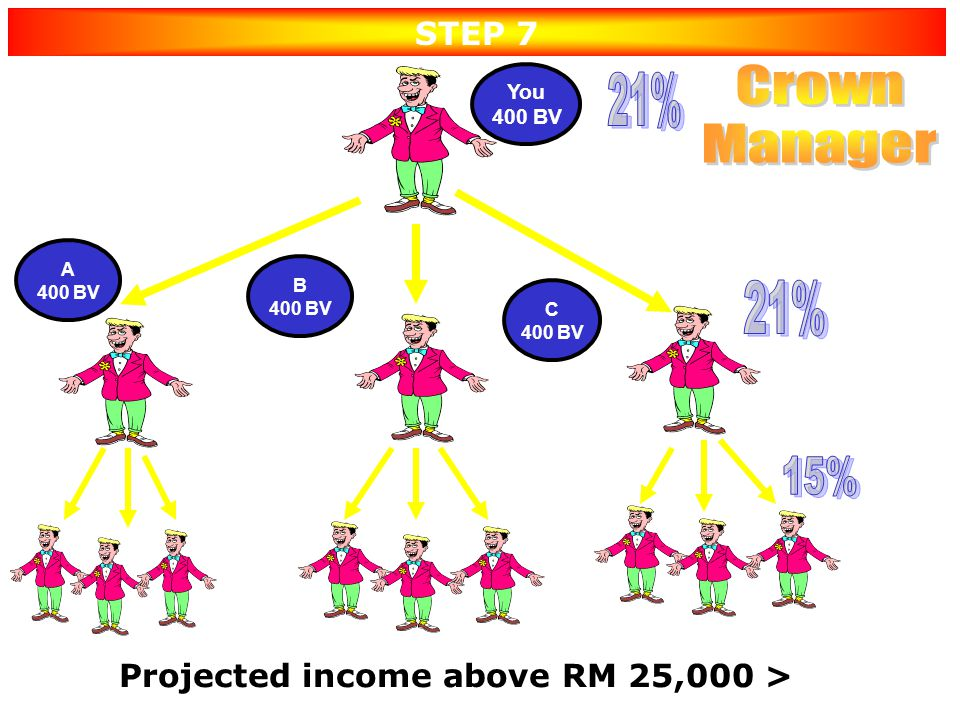 You 400 BV Projected income RM 10,000 – RM 25,000 > STEP 6 A 400 BV B 400 BV C 400 BV Create 3 Emerald Managers under YOU & Teams doing 400 BV
