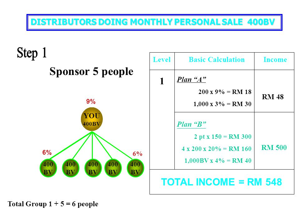 You 400 BV Projected income above RM 50,000> STEP 8 A 400 BV B 400 BV C 400 BV Create 12 Emerald Managers under YOU & Teams doing 400 BV