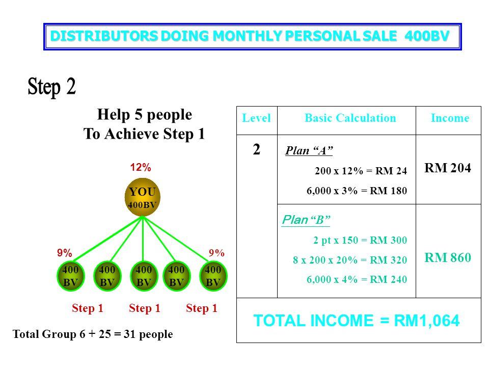 "YOU 400BV 400 BV 400 BV 400 BV 400 BV 400 BV 6% 9% LevelBasic CalculationIncome TOTAL INCOME = RM 548 Plan ""A"" 200 x 9% = RM 18 1,000 x 3% = RM 30 RM"