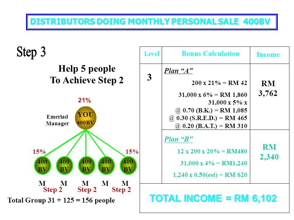 "YOU 400BV 400 BV 400 BV 400 BV 400 BV 400 BV 9% 12% Plan ""A"" 200 x 12% = RM 24 6,000 x 3% = RM 180 RM 204 2 LevelBasic CalculationIncome Help 5 people"
