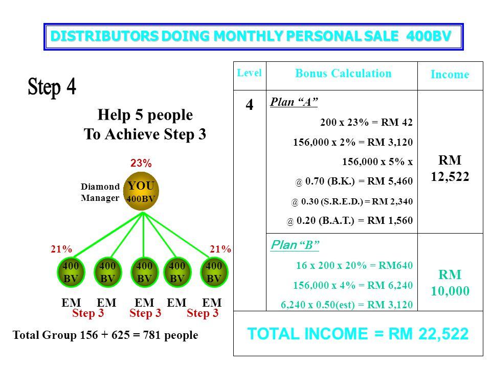 "YOU 400BV 400 BV 400 BV 400 BV 400 BV 400 BV 15% 21% Plan ""A"" 200 x 21% = RM 42 31,000 x 6% = RM 1,860 31,000 x 5% x @ 0.70 (B.K.) = RM 1,085 @ 0.30 ("