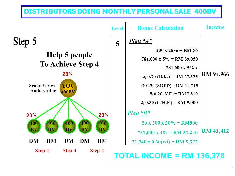 "YOU 400BV 400 BV 400 BV 400 BV 400 BV 400 BV 21% 23% Level Bonus Calculation Income Plan ""A"" 200 x 23% = RM 42 156,000 x 2% = RM 3,120 156,000 x 5% x"