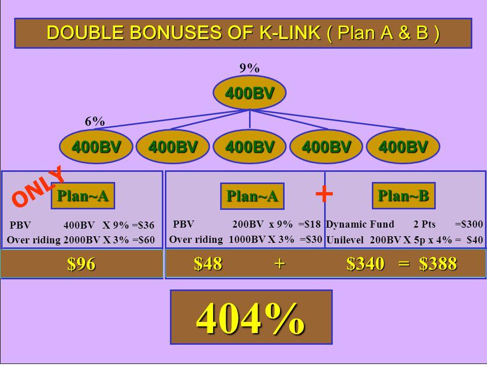 Plan~A Plan~B 400BV 400BV400BV400BV400BV400BV 6% 9% PBV 200BV x 9% =$18 Dynamic Fund 2 Pts =$300 Unilevel 200BV X 5p x 4% = $40 PBV 400BV X 9% =$36 Over riding 2000BV X 3% =$60 Over riding 1000BV X 3% =$30 Plan~A $96 $48 + $340 = $388 404% DOUBLE BONUSES OF K-LINK ( Plan A & B ) ONLY +