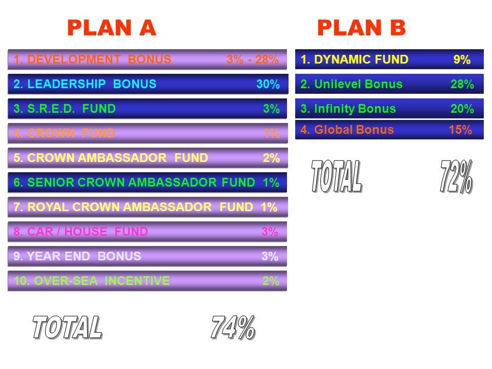 2.LEADERSHIP BONUS 30% 3. S.R.E.D. FUND 3% 4. CROWN FUND 1% 5.