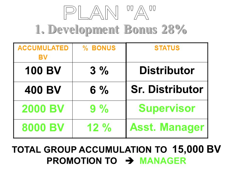YOU 400BV 400 BV 400 BV 400 BV 400 BV 400 BV 15% 21% Plan A 200 x 21% = RM 42 31,000 x 6% = RM 1,860 31,000 x 5% x @ 0.70 (B.K.) = RM 1,085 @ 0.30 (S.R.E.D.) = RM 465 @ 0.20 (B.A.T.) = RM 310 RM 3,762 3 Emerlad Manager Leve lBonus Calculation Income Plan B 12 x 200 x 20% = RM480 31,000 x 4% = RM1,240 1,240 x 0.50(est) = RM 620 RM 2,340 TOTAL INCOME = RM 6,102 Step 2 Help 5 people To Achieve Step 2 M M M M M Total Group 31 + 125 = 156 people DISTRIBUTORS DOING MONTHLY PERSONAL SALE 400BV