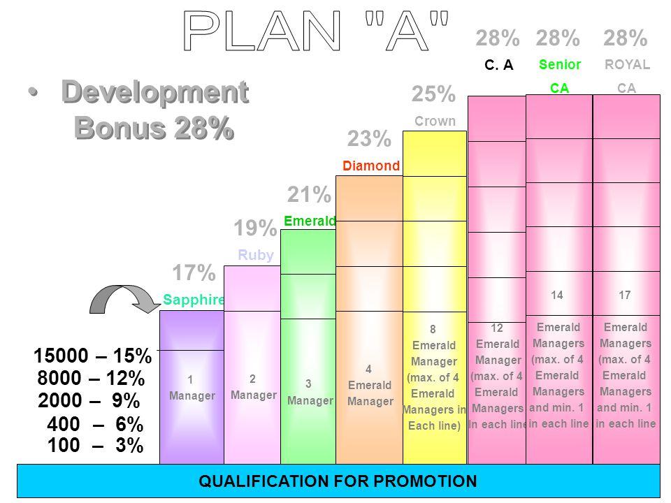 1. Development Bonus 28% ACCUMULATED BV % BONUS 100 BV3 % 400 BV6 % 2000 BV9 % 8000 BV12 % STATUS Distributor Sr. Distributor Supervisor Asst. Manager