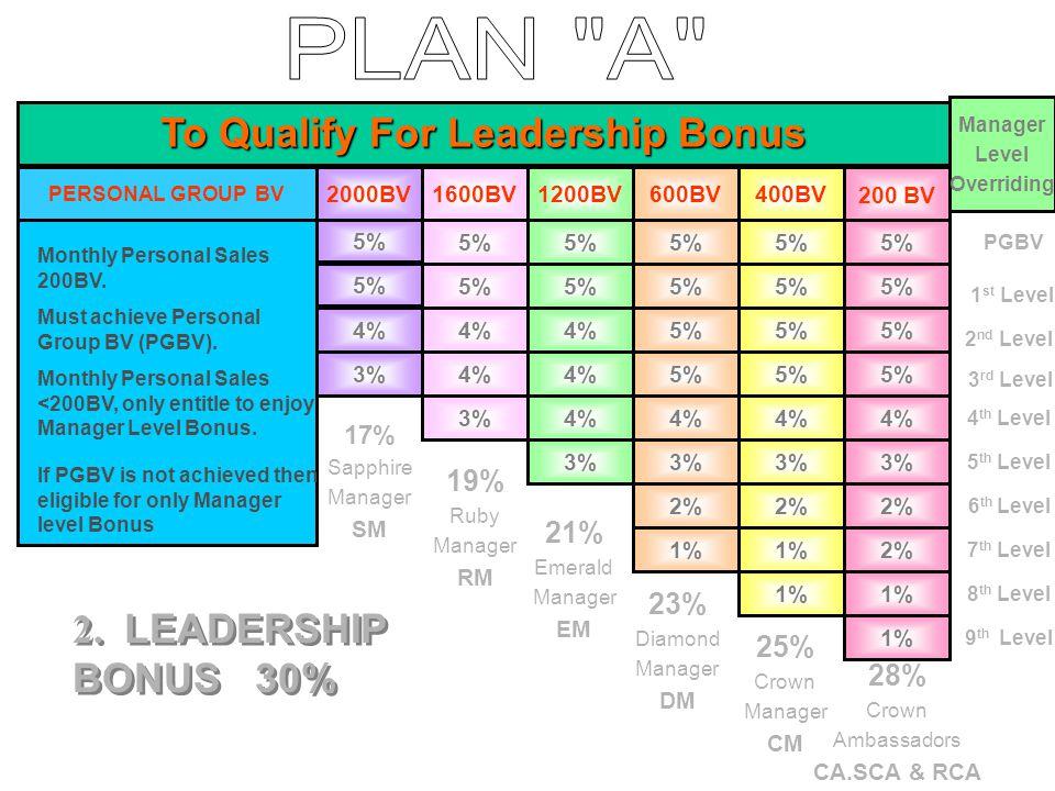5% 5%5%5%5% 17% Sapphire Manager SM 19% Ruby Manager RM 21% Emerald Manager EM 28% Crown Ambassadors CA.SCA & RCA 25% Crown Manager CM 23% Diamond Manager DM To Qualify For Leadership Bonus 3% 4% 3% 4% 3% 5% 4% 3% 2% 1% 5%5% 5%5% 4%4% 3%3% 2%2% 1%1% 1%1% 5%5% 5%5% 4%4% 3%3% 2%2% 2% 1%1% 1%1% 2.