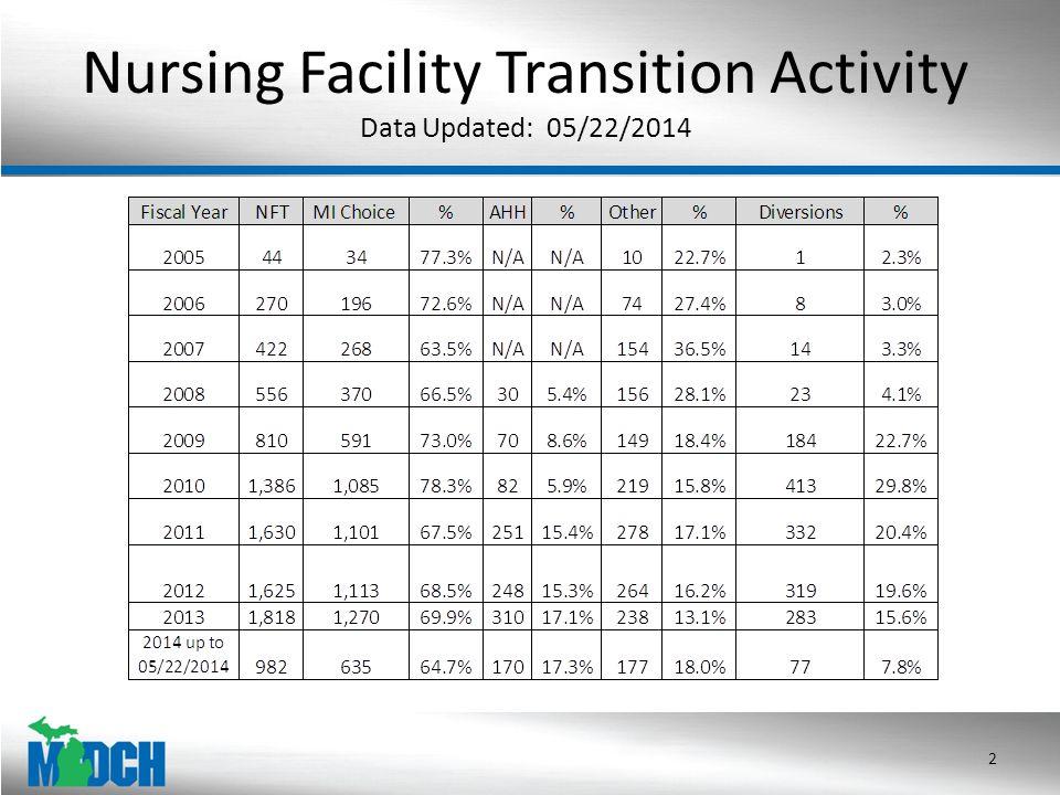 NFT's by Waiver PSA Partial FY 2014 (10/01/2013 – 05/19/2014) Note: Measures the county of the Nursing Facility 3 PSAAgent NameTransitions 2R2AAA19 2DCJ14 2DN/SW1 3 33 3SS16 3R3BAAA9 3R4AAA3 3R2AAA2 3DCJ1 4R4AAA39 4DN/SW17 4R3BAAA16 5TDN27 5VAAA19 5BWCIL4 5A&D2 5R7AAA1 5AAA1B1 6TCOA21 6CACIL10 6AAAWM1 PSA Agent NameTransitions 7A&D101 7R7AAA38 7DN/MM29 7VAAA4 7AAAWM3 7BWCIL2 7NEMCSA1 7DW/WCD1 8AAAWM54 8HHS25 8DAKC8 8DN/Lake8 8R3BAAA4 8SS3 8DN/SW3 8SR2 8TCOA1 8DC-MI1 8AAA1B1 PSA Agent NameTransitions 1BAAA1B44 1BDN/OM21 1BBWCIL17 1BMORC15 1BR7AAA2 1BDCJ2 1BR2AAA1 1BTCOA1 1BA&D1 1BTSA1 1CTIC17 1CDW/WCD13 1CTSA13 1CDAAA6 1CMORC2 1CAAA1B1 Total967 PSA Agent NameTransitions 9NEMCSA43 9DN/MM6 9VAAA2 9R7AAA2 9AAANM1 9A&D1 10NHCM34 10AAANM16 10NEMCSA2 10HHS2 11UPCAP18 11SAIL18 14SR36 14DN/Lake8 14DC-MI7 14HHS5 14AAAWM2 1ADAAA46 1ADW/WCD15 1ATIC1