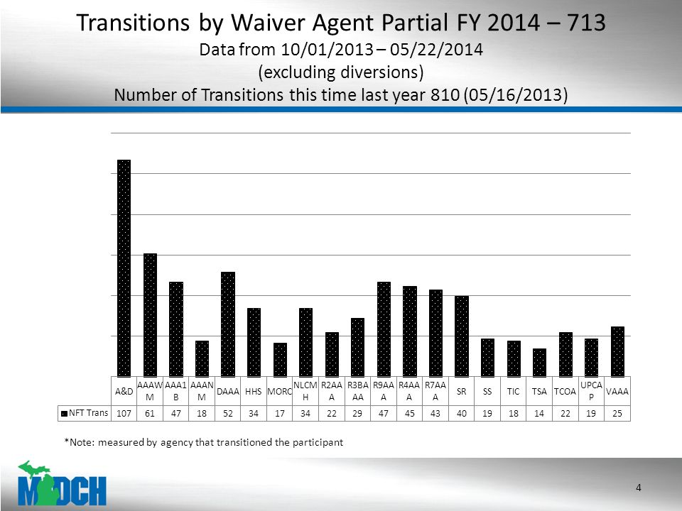 Transitions by Waiver Agent Partial FY 2014 – 713 Data from 10/01/2013 – 05/22/2014 (excluding diversions) Number of Transitions this time last year 810 (05/16/2013) 4 *Note: measured by agency that transitioned the participant