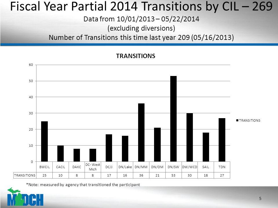 2014 MFP Transitions- 79 Benchmark Goal: 450 (01/01/2014 – 05/22/2014) 6