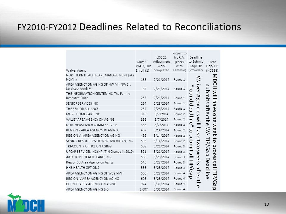 FY2010-FY2012 Deadlines Related to Reconciliations 10 Waiver Agent Slots - WA-Y, One Enroll (1) LOC 22 Adjustment work completed Project to hit R.A.
