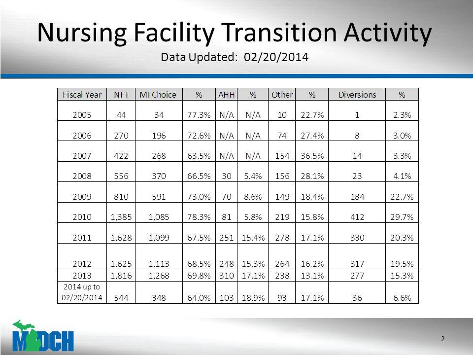 Nursing Facility Transition Activity Data Updated: 02/20/2014 2