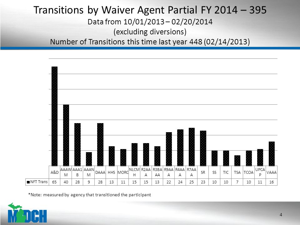 Transitions by Waiver Agent Partial FY 2014 – 395 Data from 10/01/2013 – 02/20/2014 (excluding diversions) Number of Transitions this time last year 448 (02/14/2013) 4 *Note: measured by agency that transitioned the participant