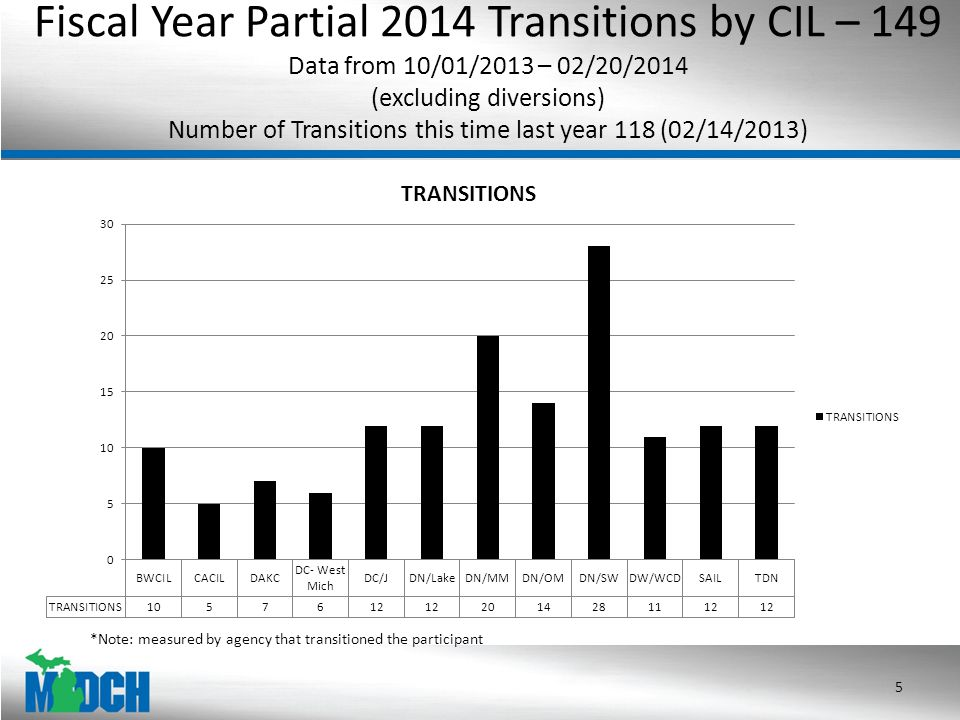 Fiscal Year Partial 2014 Transitions by CIL – 149 Data from 10/01/2013 – 02/20/2014 (excluding diversions) Number of Transitions this time last year 118 (02/14/2013) 5 *Note: measured by agency that transitioned the participant