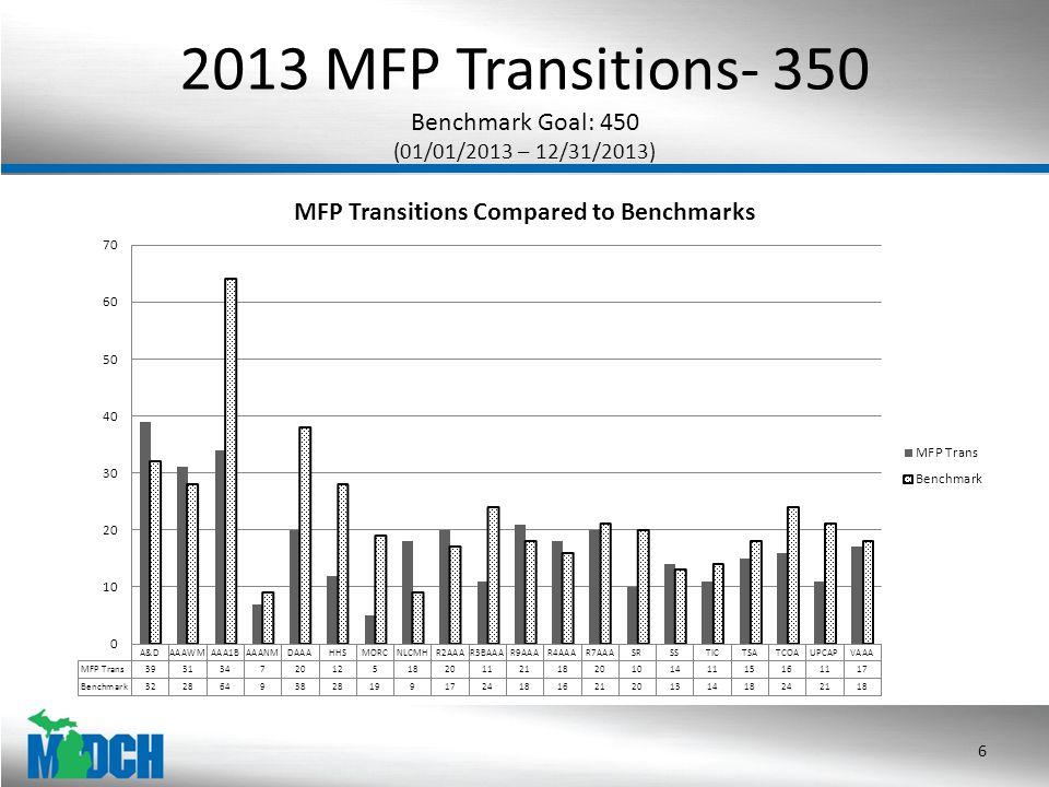 2013 MFP Transitions- 350 Benchmark Goal: 450 (01/01/2013 – 12/31/2013) 6