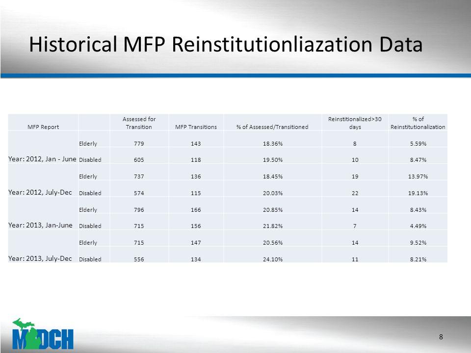 Historical MFP Reinstitutionliazation Data 8 MFP Report Assessed for TransitionMFP Transitions% of Assessed/Transitioned Reinstitionalized>30 days % of Reinstitutionalization Year: 2012, Jan - June Elderly77914318.36%85.59% Disabled60511819.50%108.47% Year: 2012, July-Dec Elderly73713618.45%1913.97% Disabled57411520.03%2219.13% Year: 2013, Jan-June Elderly79616620.85%148.43% Disabled71515621.82%74.49% Year: 2013, July-Dec Elderly71514720.56%149.52% Disabled55613424.10%118.21%